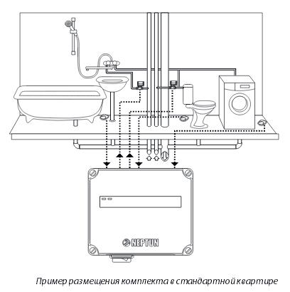 Размещение комплекта Neptun AquaControl