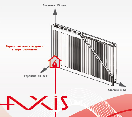 axis радиатор