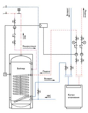 бойлер в системе отопления