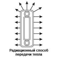 Радиационный способ передачи тепла