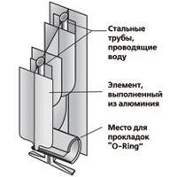 Разрез биметаллического радиатора Sira-RS