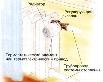 Терморегуляторы однотрубных систем отопления